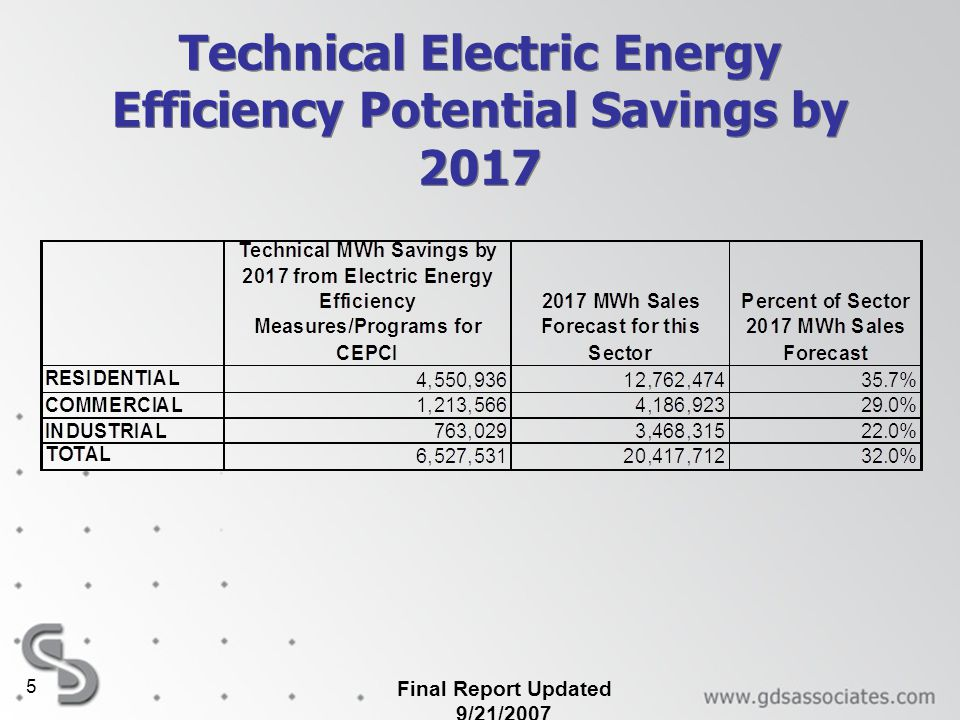 Technical Electric Energy Efficiency Potential Savings by 2017