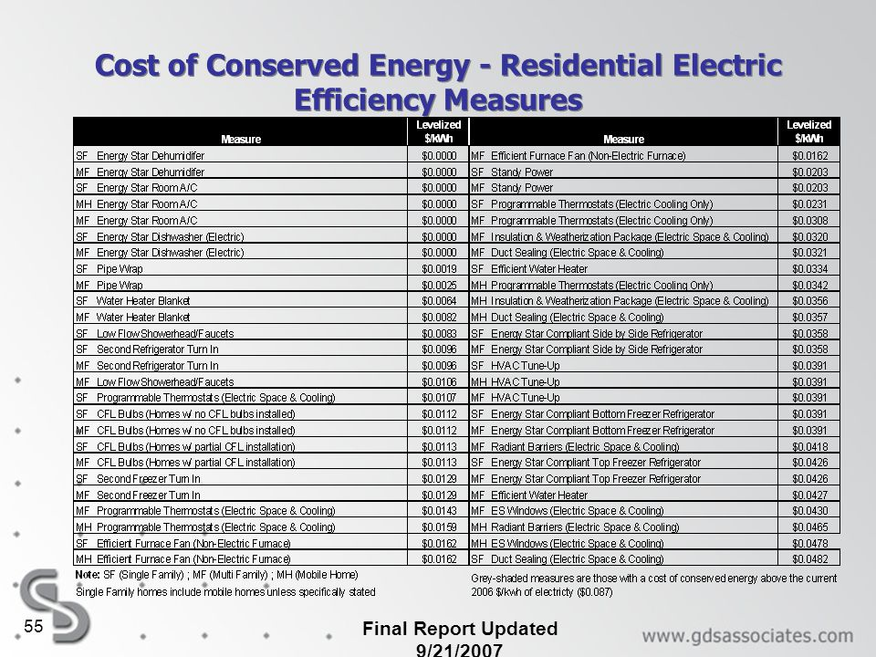 Cost of Conserved Energy - Residential Electric Efficiency Measures