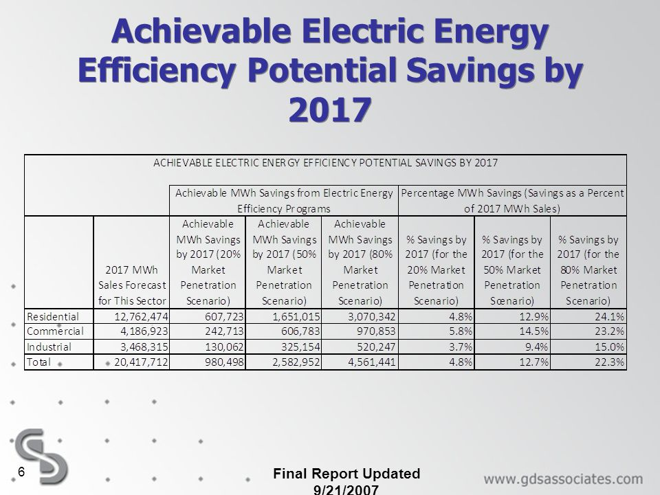 Achievable Electric Energy Efficiency Potential Savings by 2017