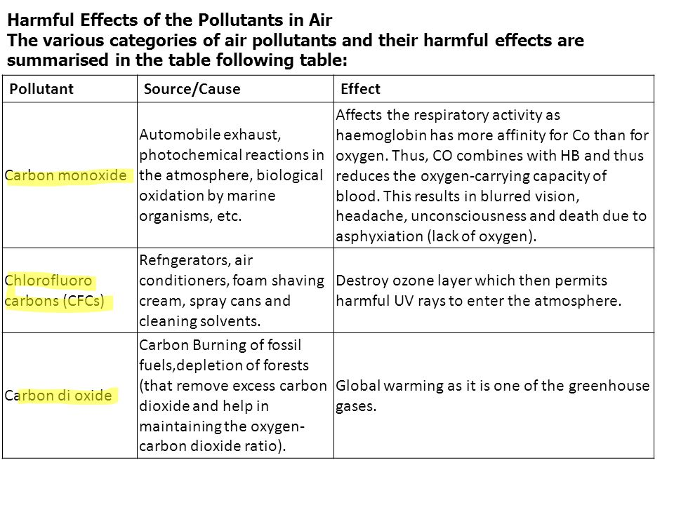 Harmful Effects of the Pollutants in Air