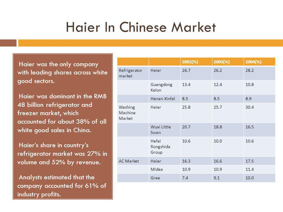 Haier In Chinese Market