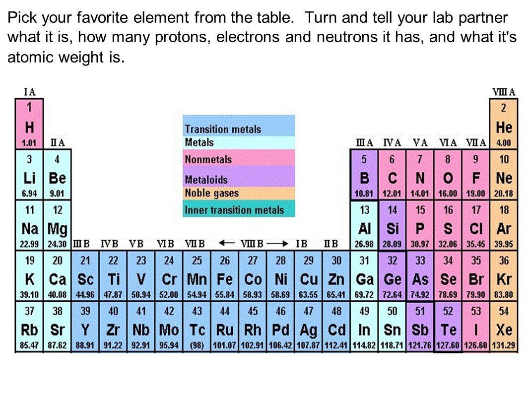 Pick your favorite element from the table