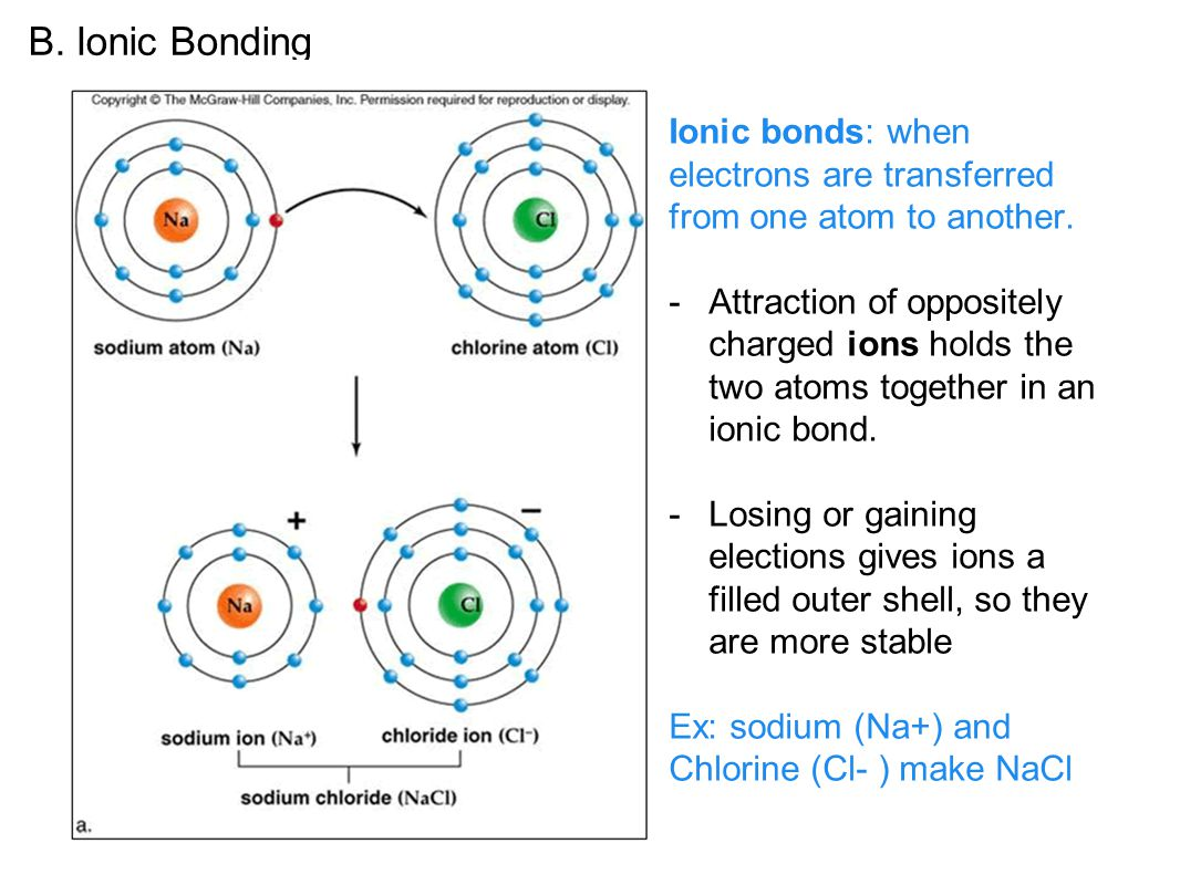 B. Ionic Bonding Ionic bonds: when electrons are transferred from one atom to another.