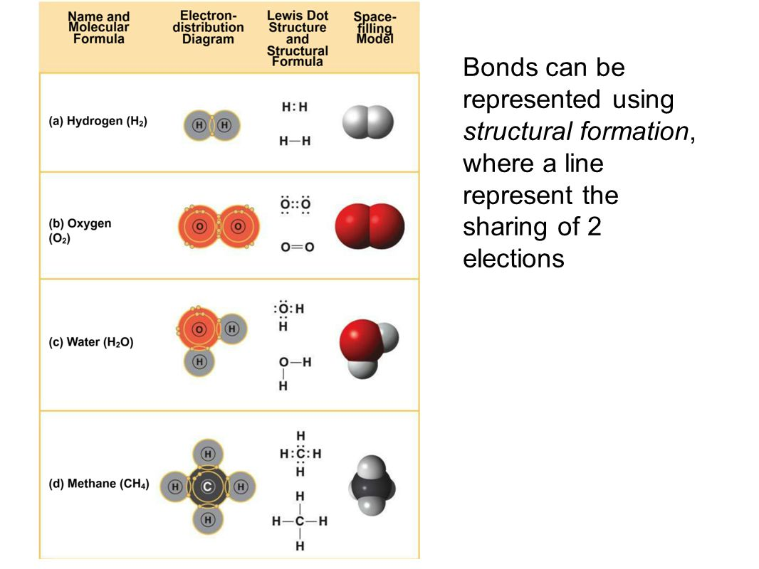 Bonds can be represented using structural formation, where a line represent the sharing of 2 elections