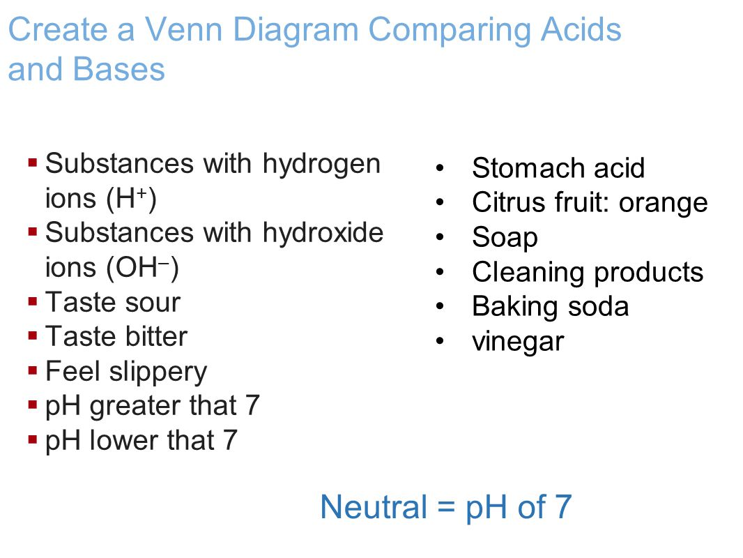 Create a Venn Diagram Comparing Acids and Bases