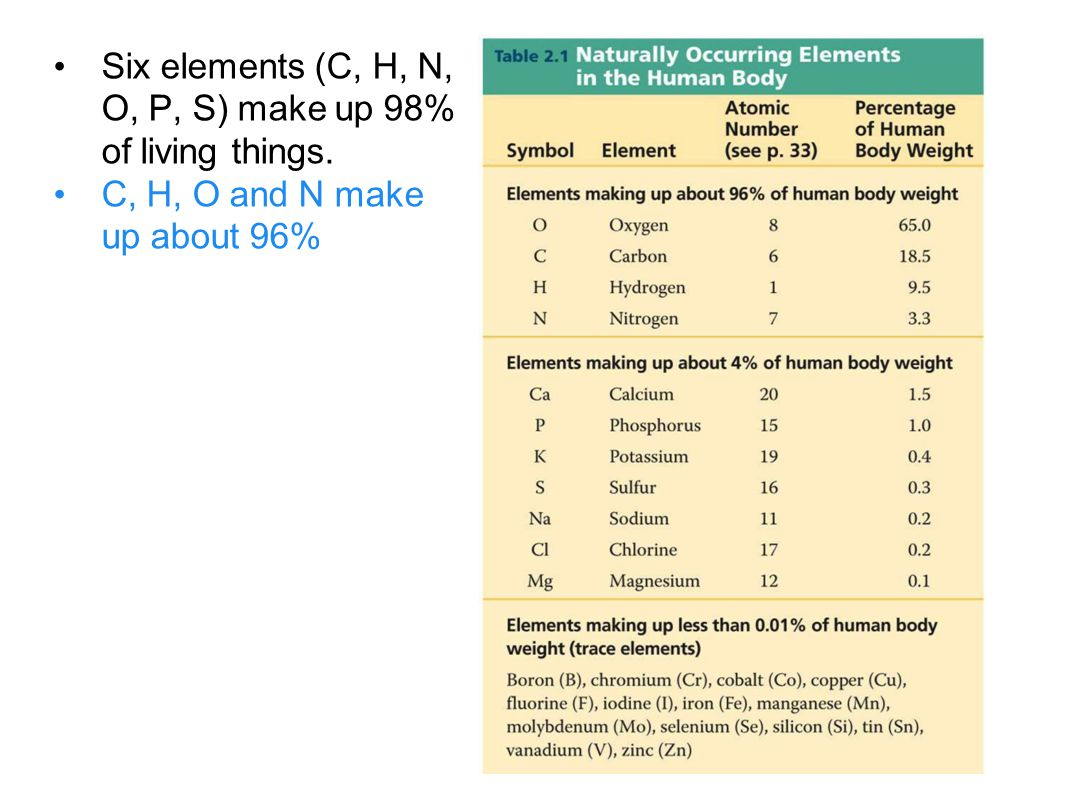 Six elements (C, H, N, O, P, S) make up 98% of living things.