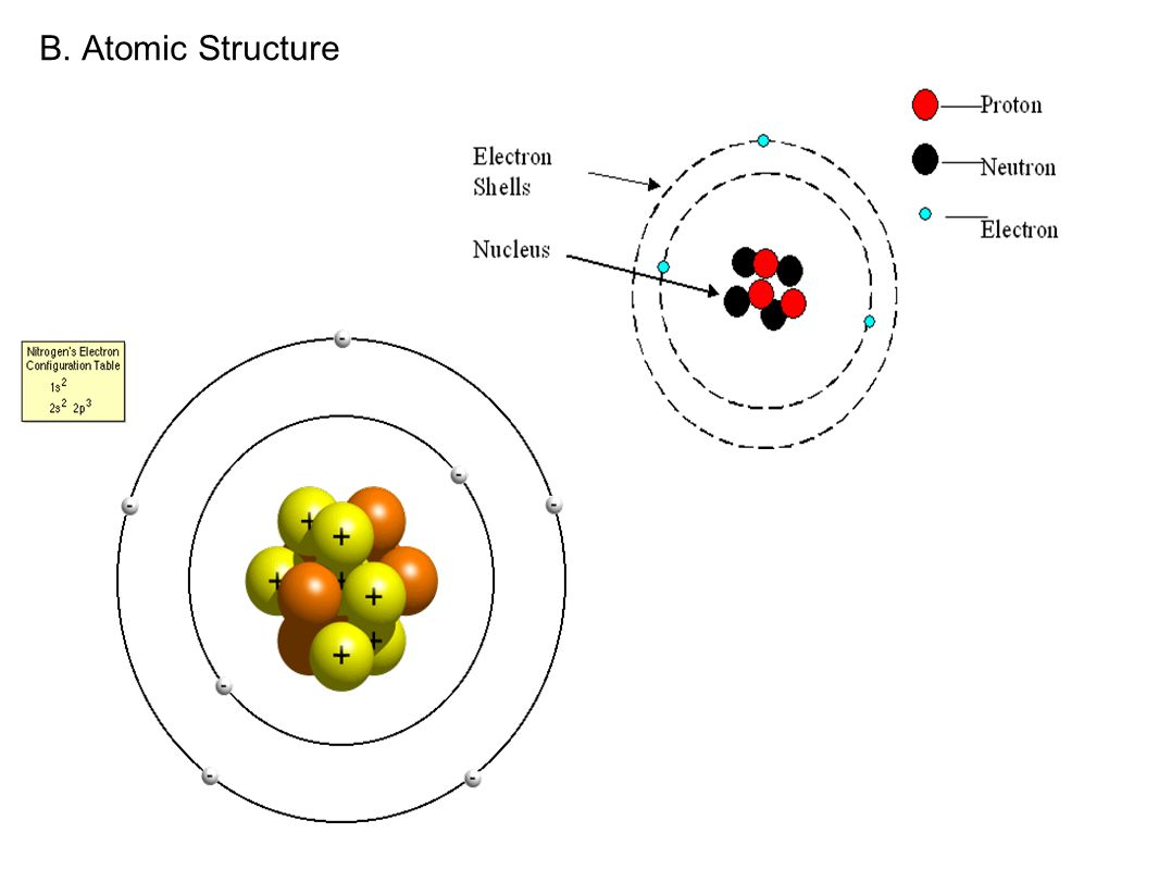 B. Atomic Structure
