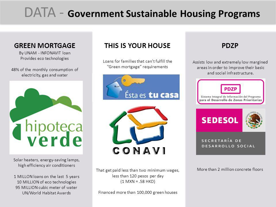 DATA - Government Sustainable Housing Programs