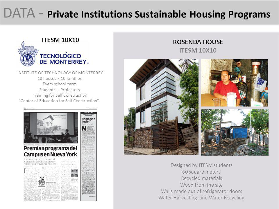 DATA - Private Institutions Sustainable Housing Programs