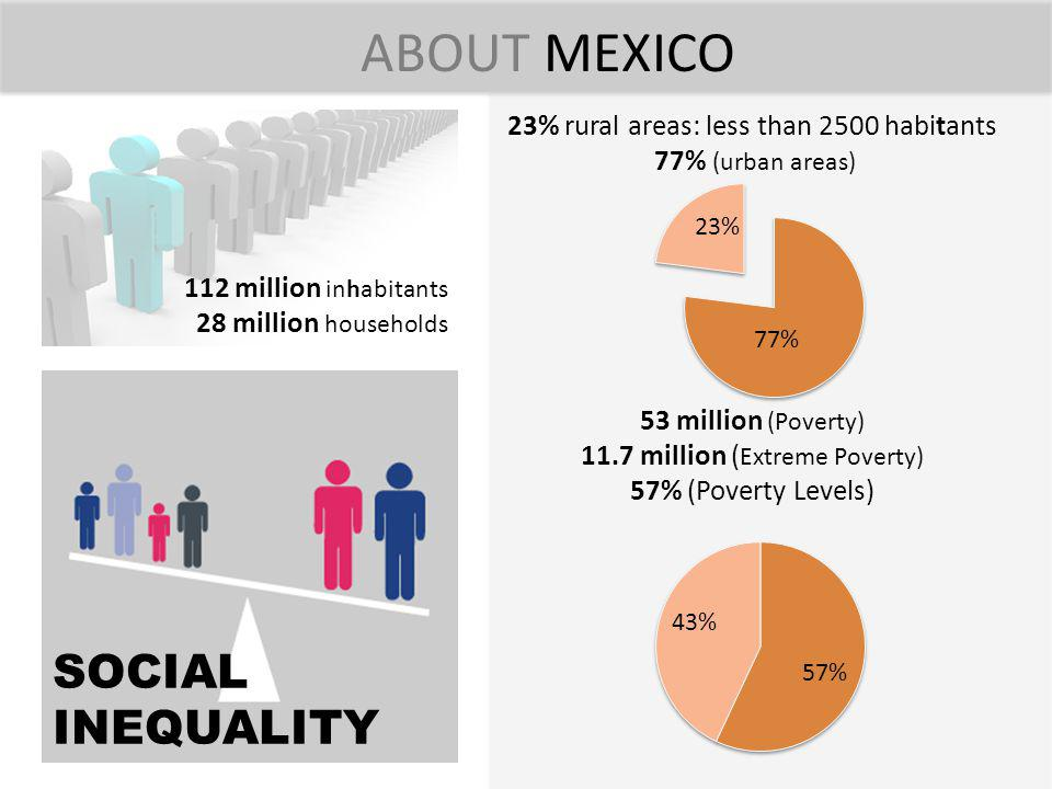 ABOUT MEXICO SOCIAL INEQUALITY