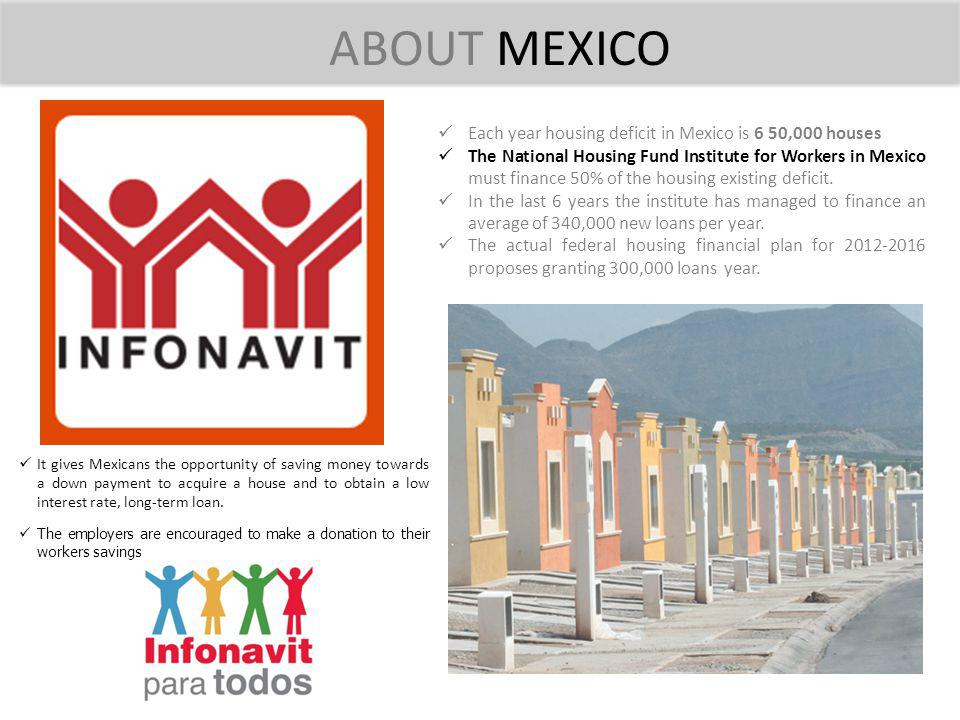 ABOUT MEXICO Each year housing deficit in Mexico is 6 50,000 houses