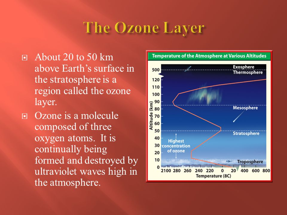 The Ozone Layer About 20 to 50 km above Earth's surface in the stratosphere is a region called the ozone layer.
