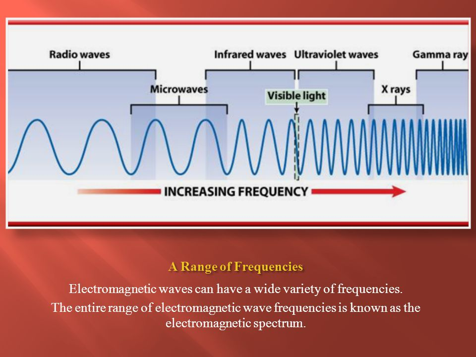 Electromagnetic waves can have a wide variety of frequencies.