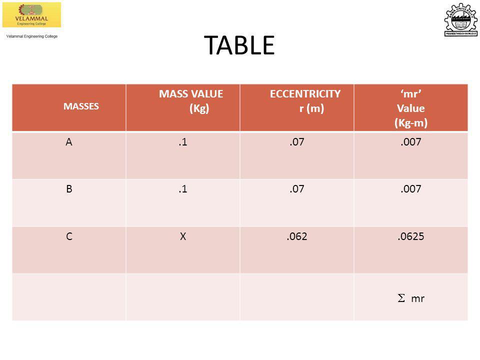TABLE MASS VALUE (Kg) ECCENTRICITY r (m) 'mr' Value (Kg-m) A .1 .07