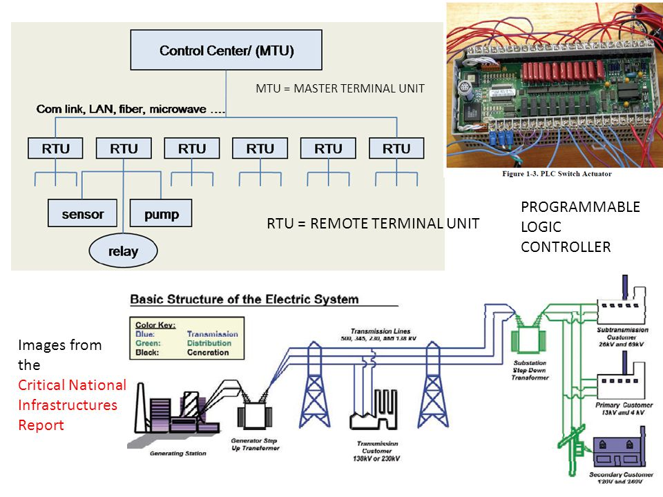 RTU = REMOTE TERMINAL UNIT