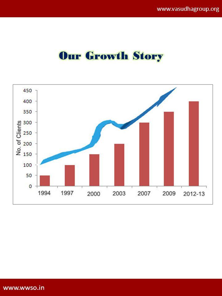 www.vasudhagroup.org Our Growth Story www.wwso.in