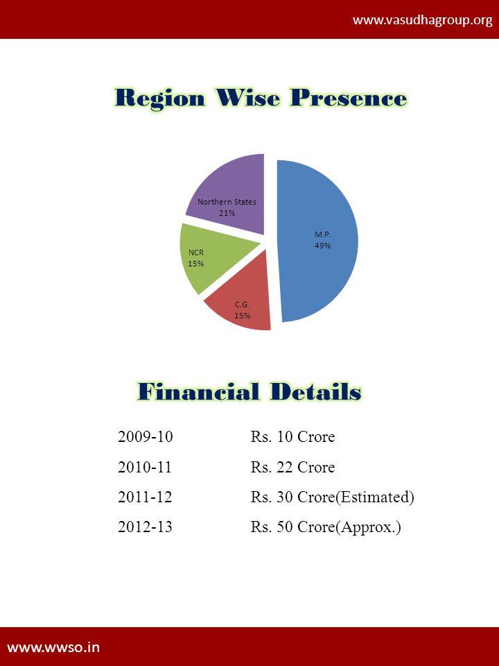 Region Wise Presence Financial Details