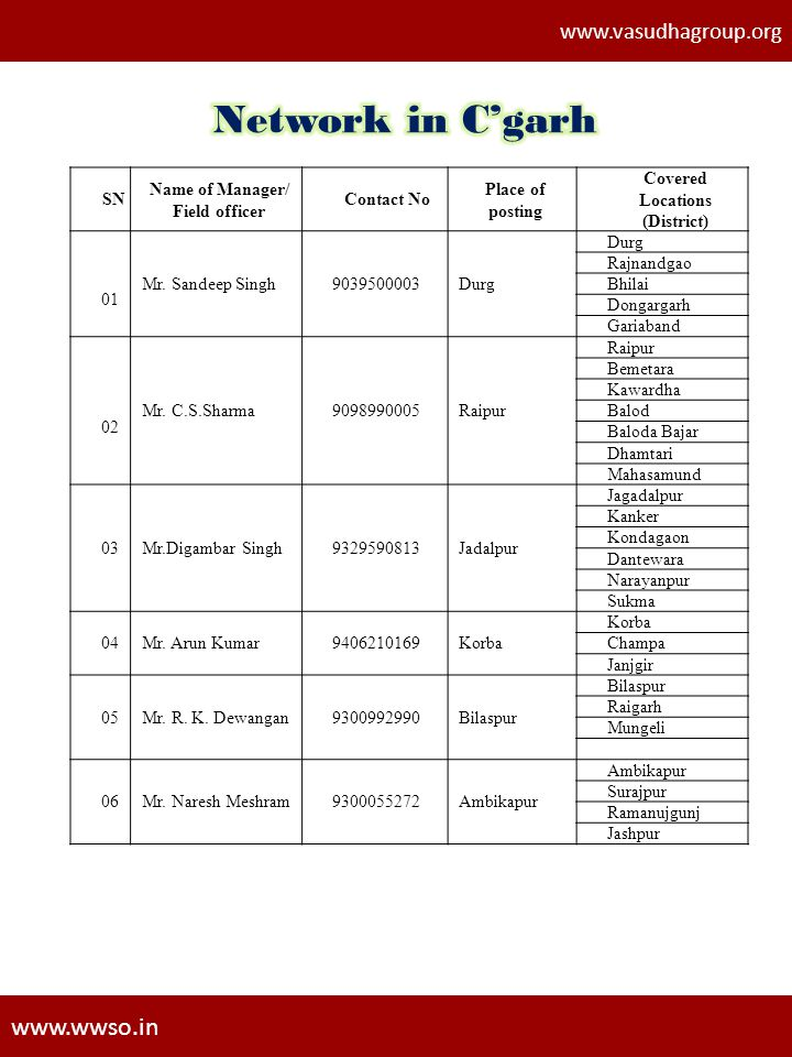 Name of Manager/ Field officer Covered Locations (District)