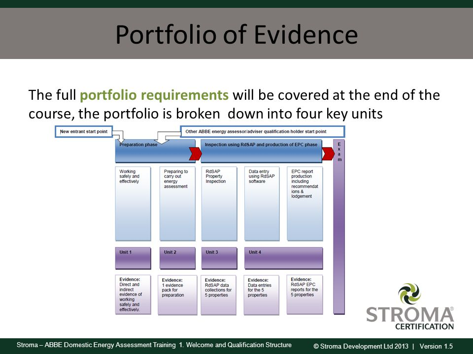 Portfolio of Evidence The full portfolio requirements will be covered at the end of the course, the portfolio is broken down into four key units.