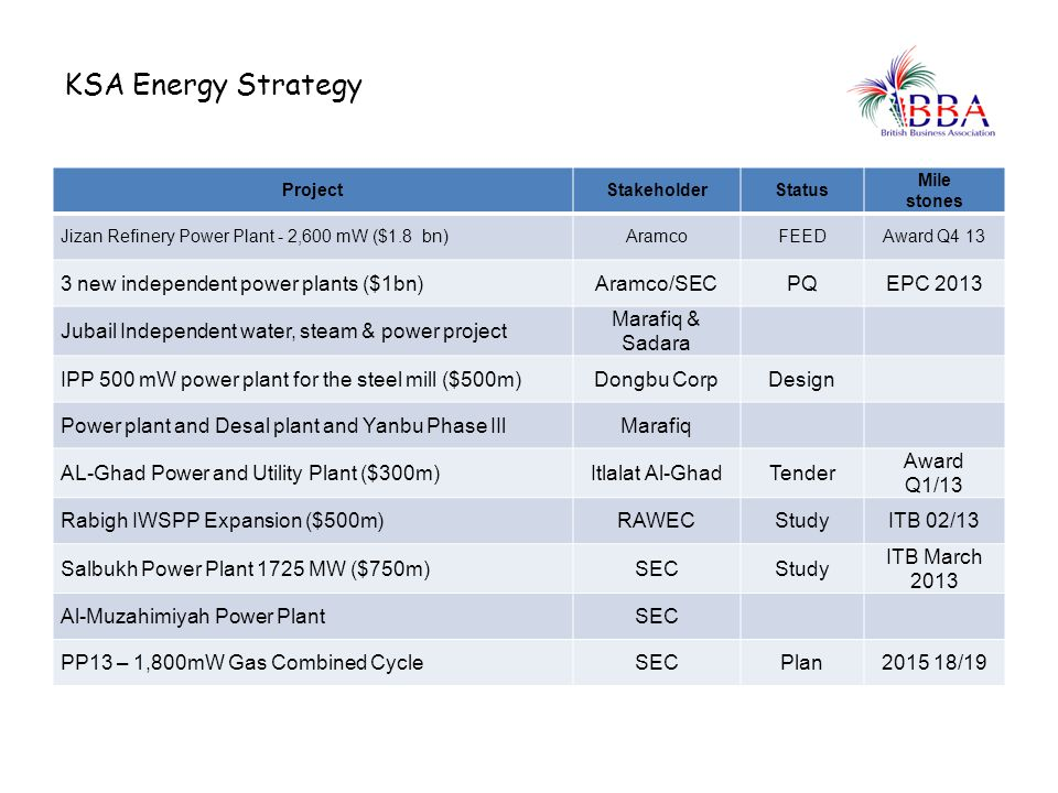 KSA Energy Strategy 3 new independent power plants ($1bn) Aramco/SEC