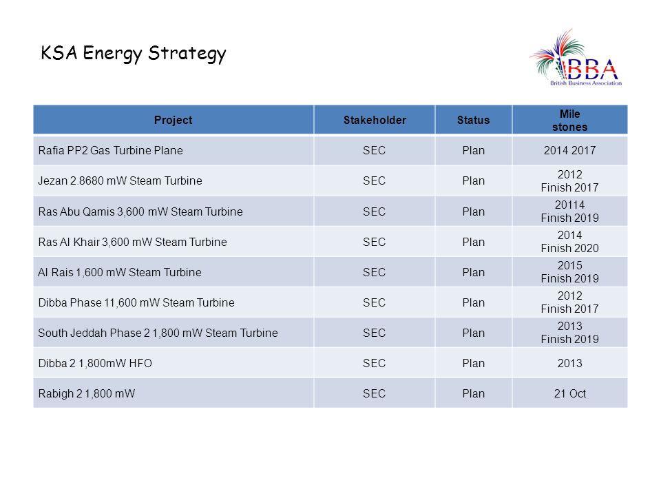 KSA Energy Strategy Project Stakeholder Status Mile stones