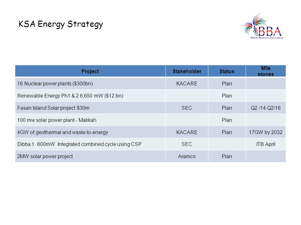 KSA Energy Strategy Project Stakeholder Status Mile stones