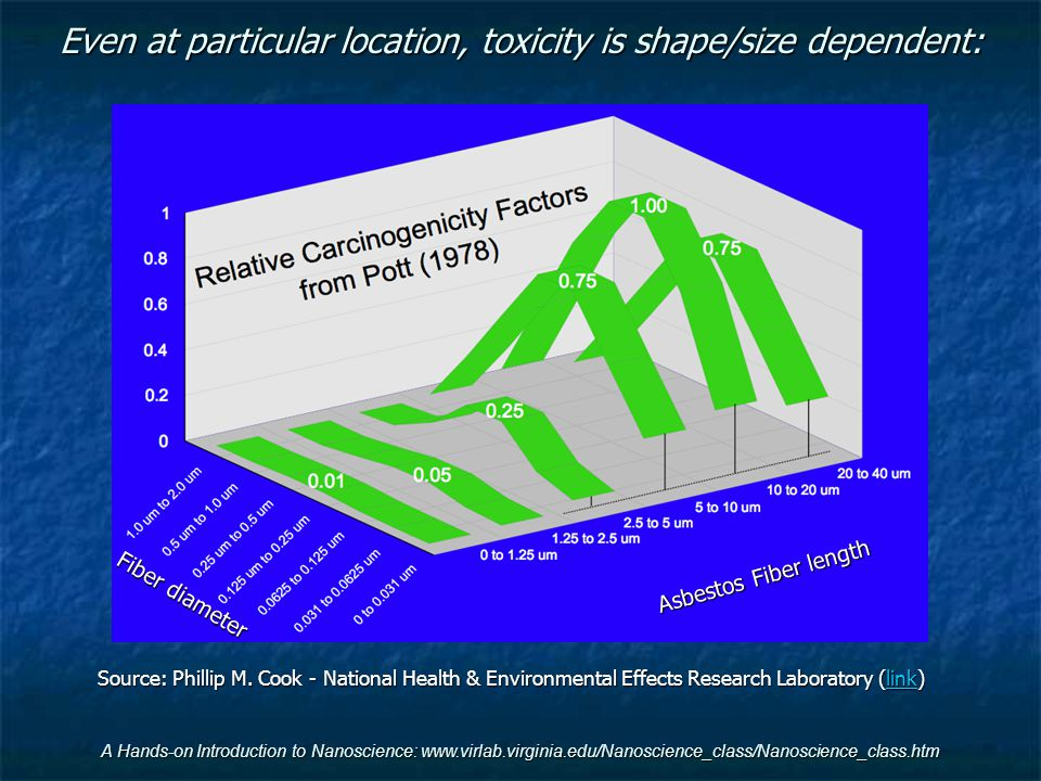 Even at particular location, toxicity is shape/size dependent: