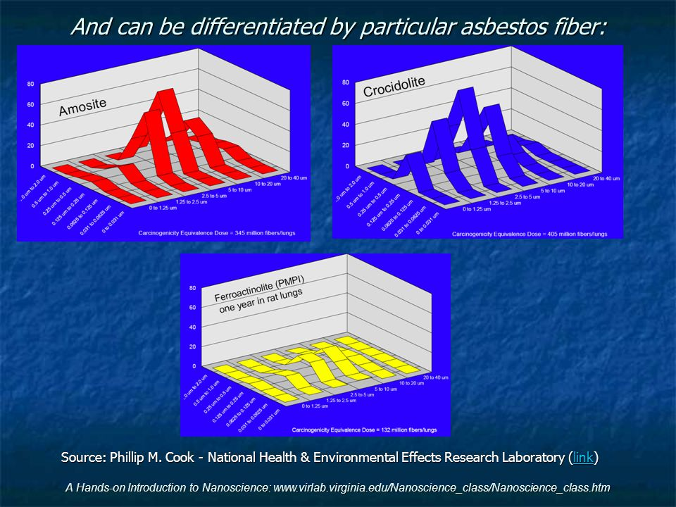 And can be differentiated by particular asbestos fiber: