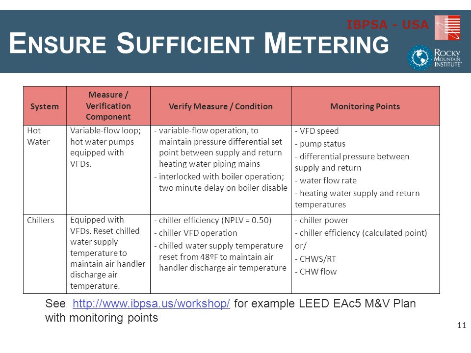 Ensure Sufficient Metering