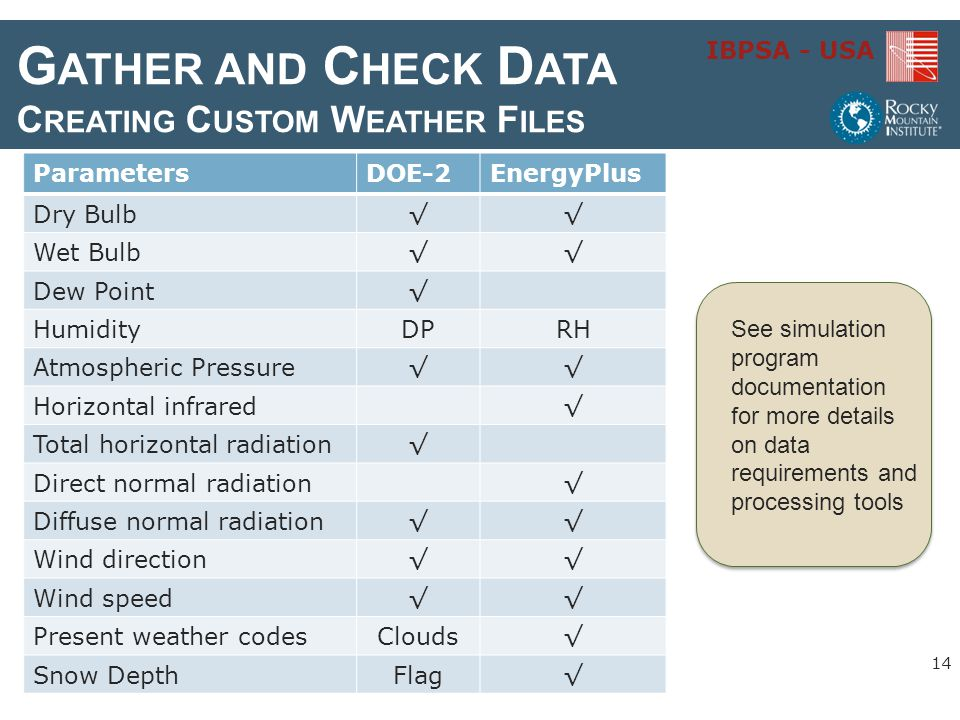 Gather and Check Data Creating Custom Weather Files