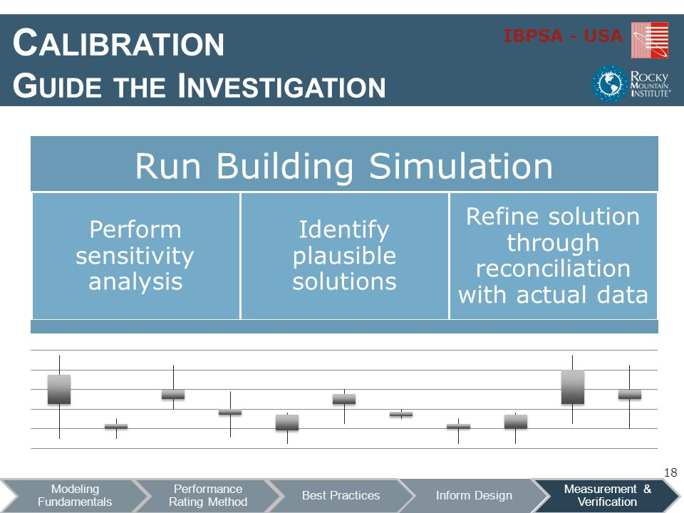Calibration Guide the Investigation