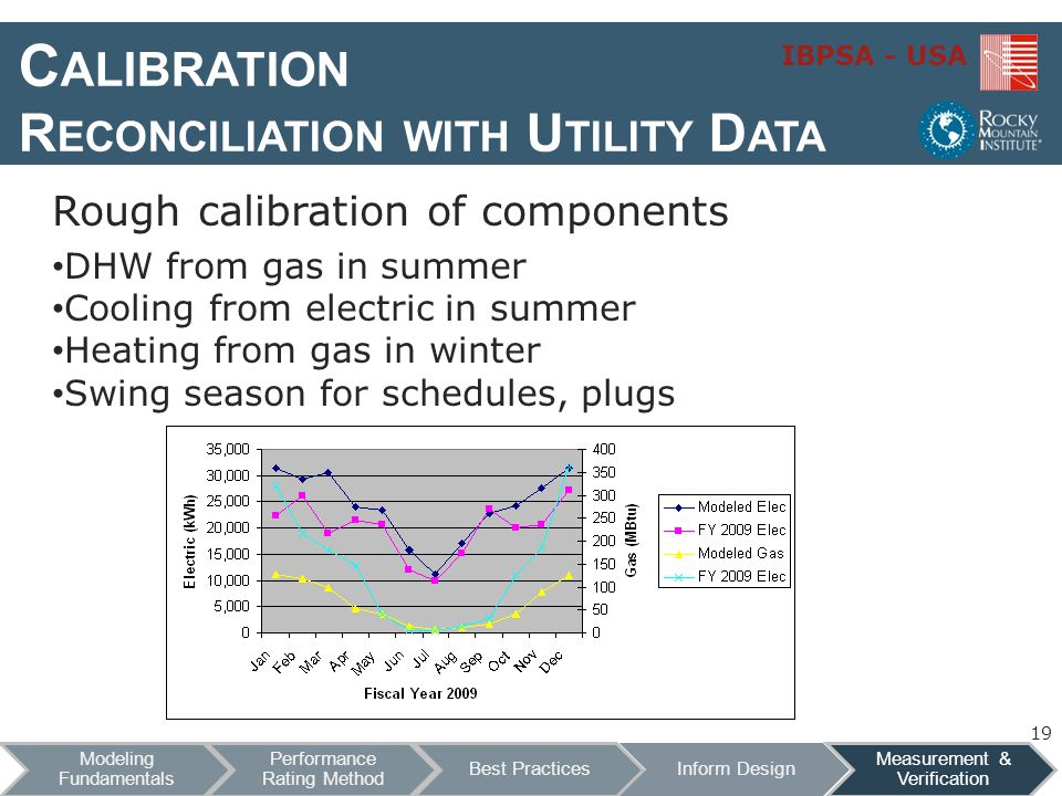Calibration Reconciliation with Utility Data