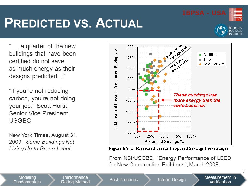 Predicted vs. Actual … a quarter of the new buildings that have been certified do not save. as much energy as their designs predicted ..