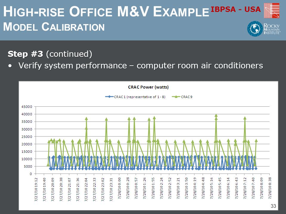 High-rise Office M&V Example Model Calibration
