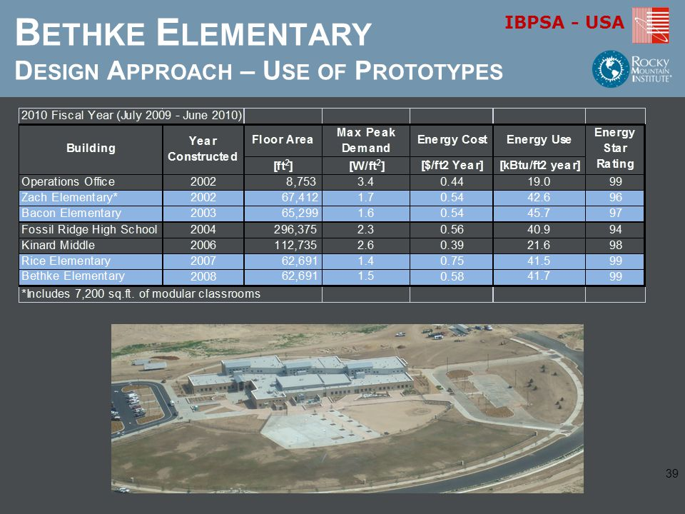 Bethke Elementary Design Approach – Use of Prototypes