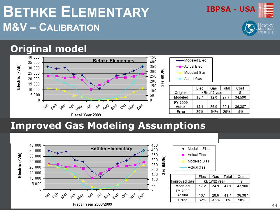 Bethke Elementary M&V – Calibration