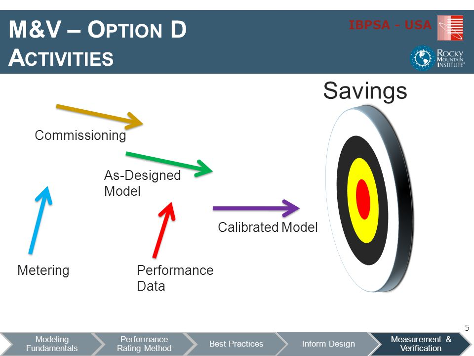 M&V – Option D Activities