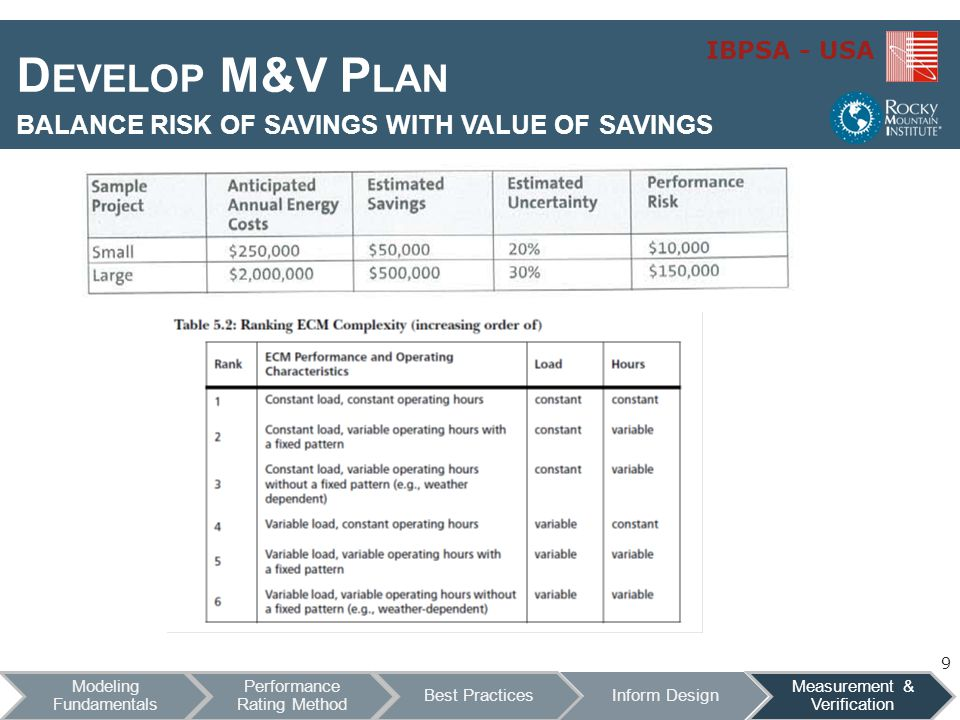 Develop M&V Plan balance risk of savings with value of savings