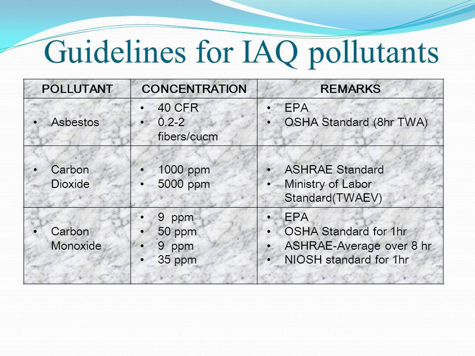 Guidelines for IAQ pollutants