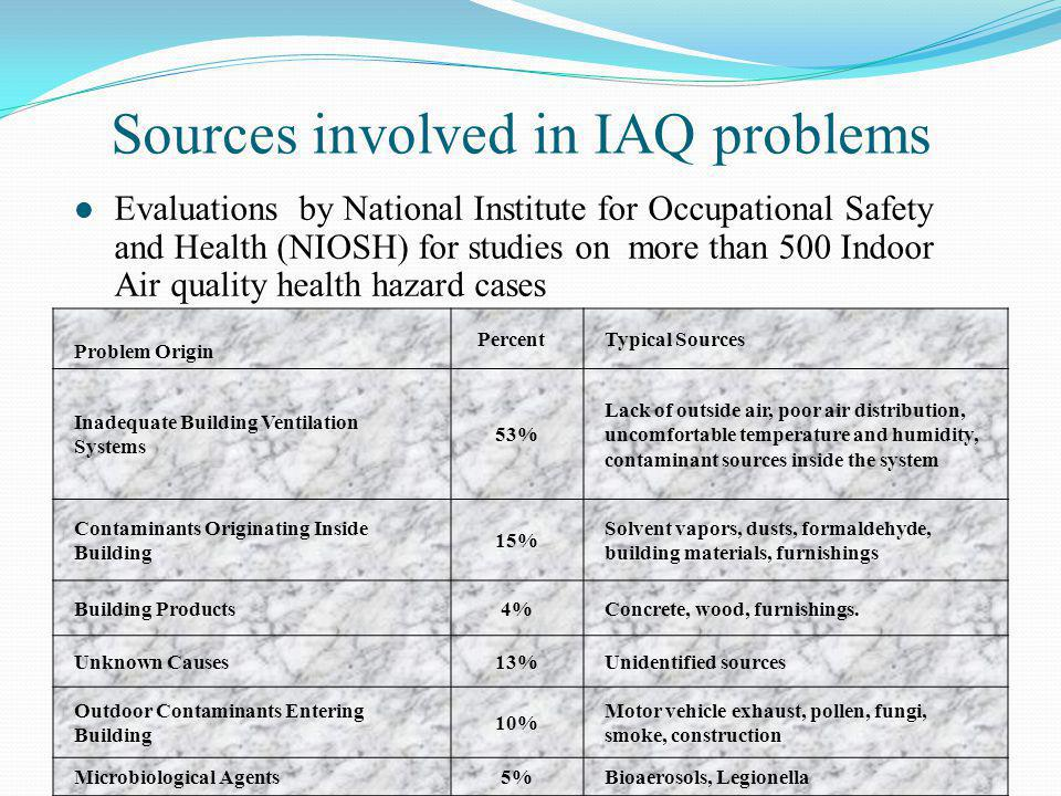 Sources involved in IAQ problems