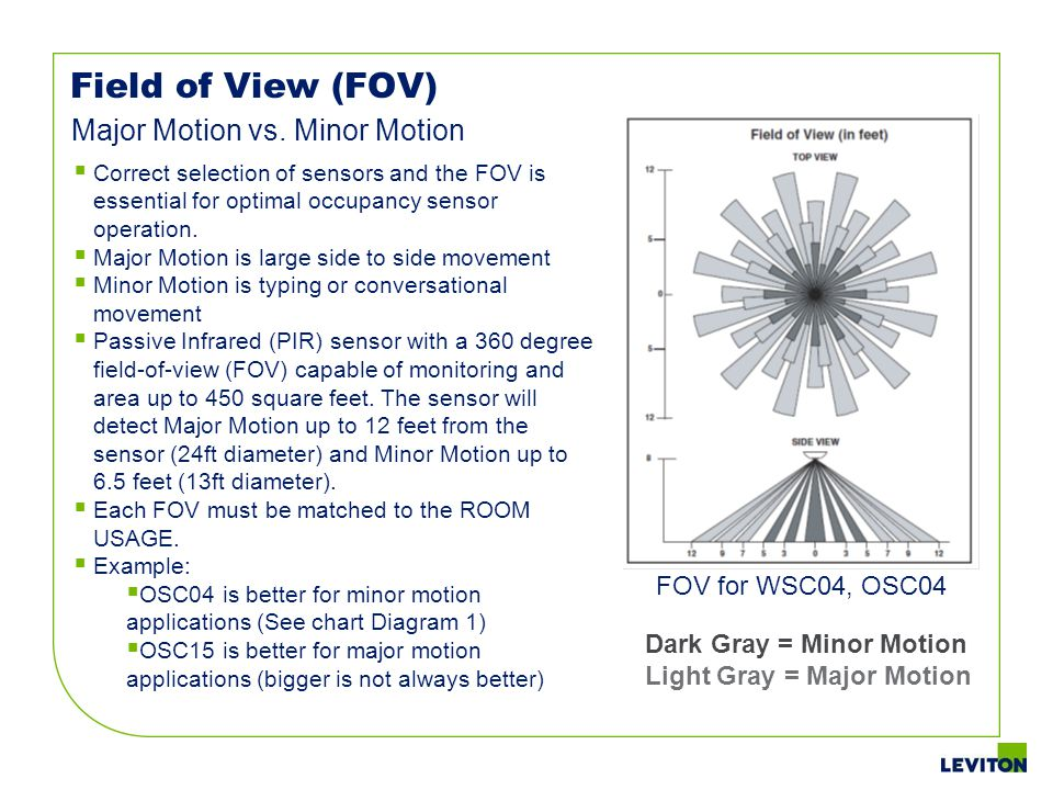 Field of View (FOV) Major Motion vs. Minor Motion FOV for WSC04, OSC04