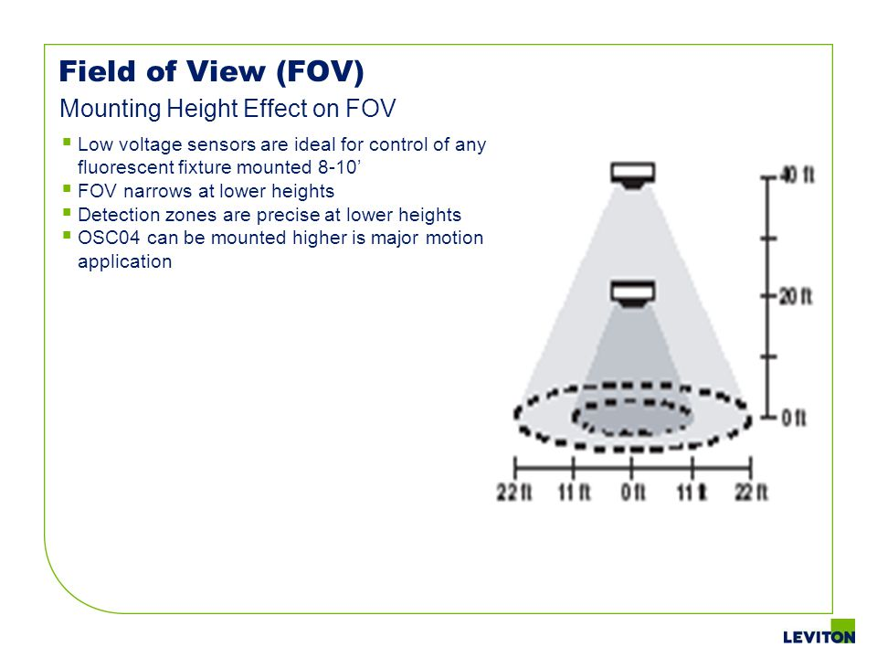 Field of View (FOV) Mounting Height Effect on FOV