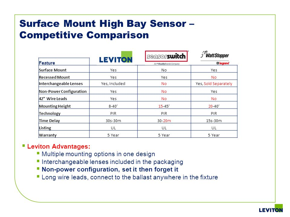 Surface Mount High Bay Sensor – Competitive Comparison