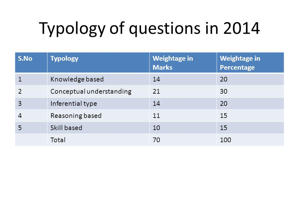Typology of questions in 2014