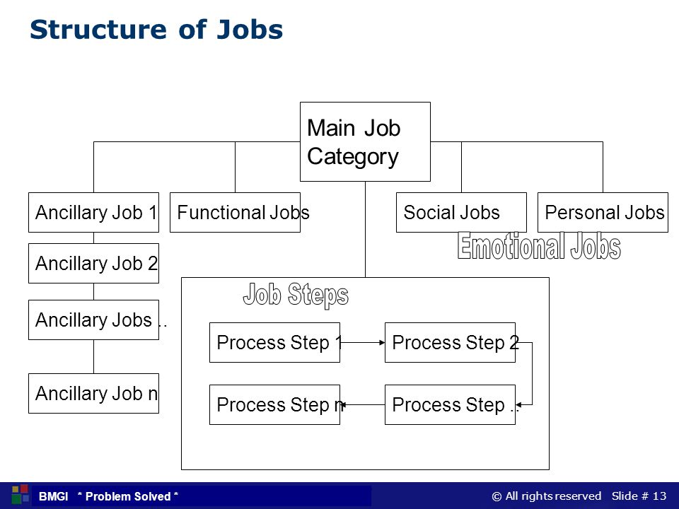 Structure of Jobs Main Job Category Ancillary Job 1 Functional Jobs