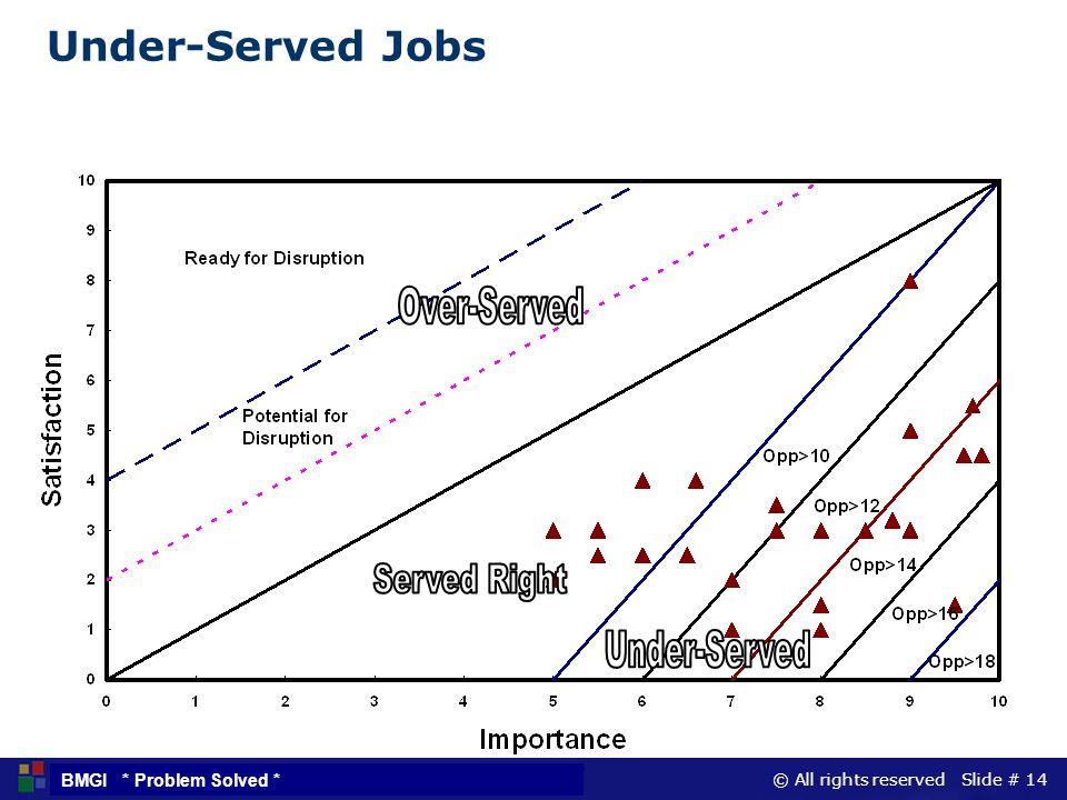 Under-Served Jobs