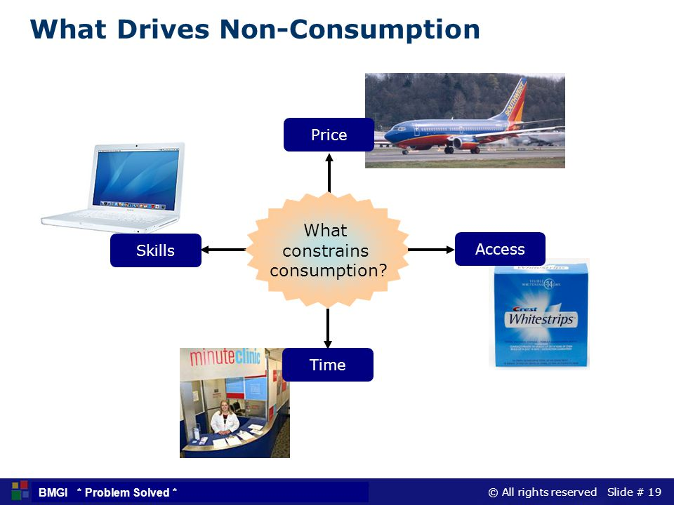 What Drives Non-Consumption