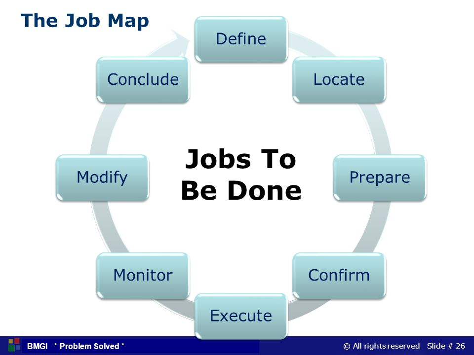 Jobs To Be Done The Job Map Define Locate Prepare Confirm Execute