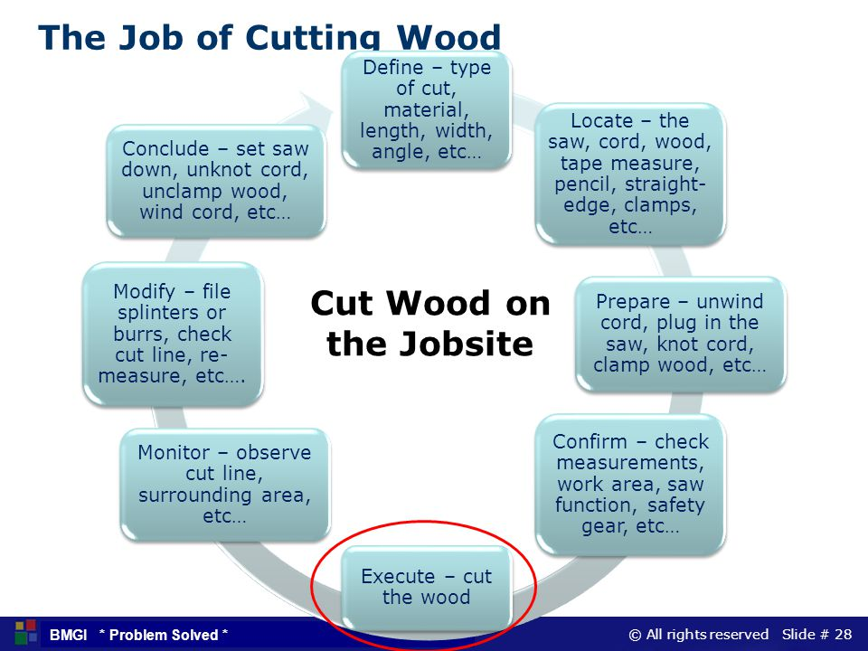 The Job of Cutting Wood Cut Wood on the Jobsite