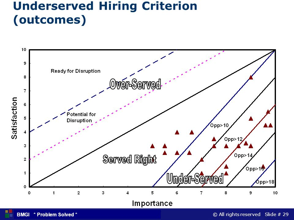 Underserved Hiring Criterion (outcomes)